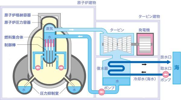 デメリット 原子力 発電 メリット